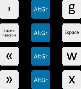 Quelques raccourcis fréquents avec le clavier Linux Français Variante