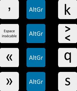 Quelques raccourcis fréquents avec le clavier de Denis Liégeois