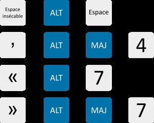 Quelques raccourcis fréquents avec le clavier Mac